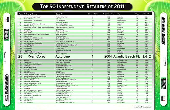 Autoline Ranked Top 50 out of 37 000